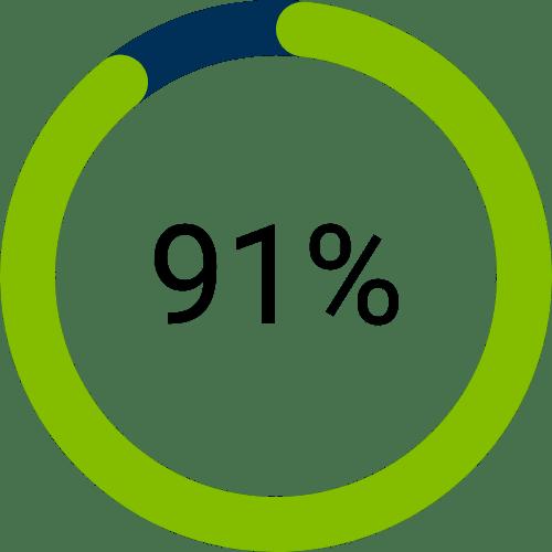 1. 91% des sociétés avec plus de 11 employés utilisent un CRM.